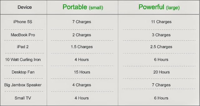 ChargeAll : portable super charger with 18000 mAh capacity