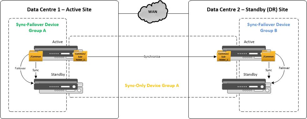 Devious Networks: BIG-IP Folders