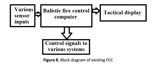 Figure 8: Block Diagram of Existing FCC