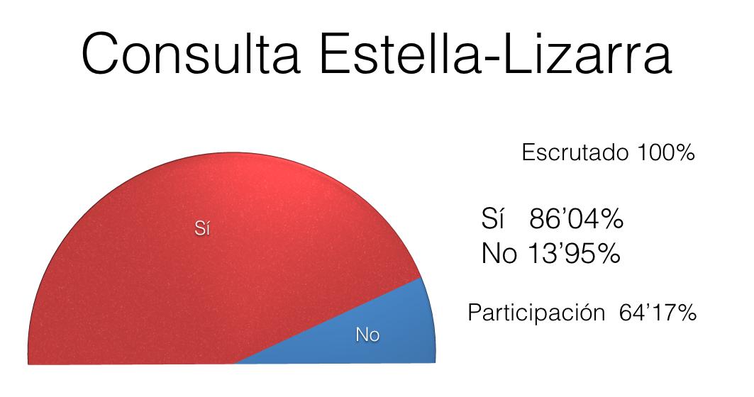 Resultados de la #ConsultaPSOE