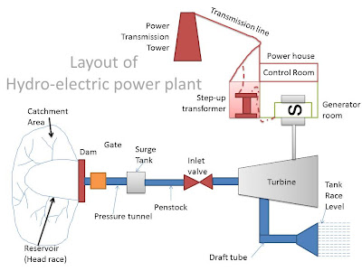 power plant to house diagram wiring diagrampower plant electrical layout wiring diagram 2019power plant to house diagram wiring diagramwe mess with machines