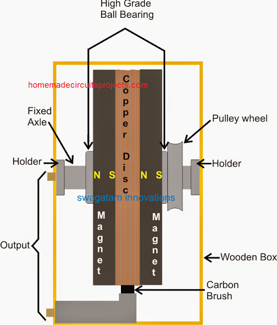 main parts of the free energy machine