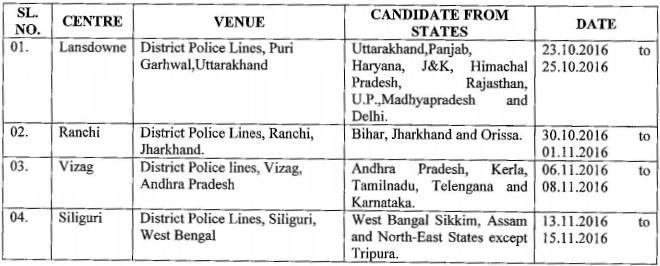 TP Bharti Rally Notification 2016