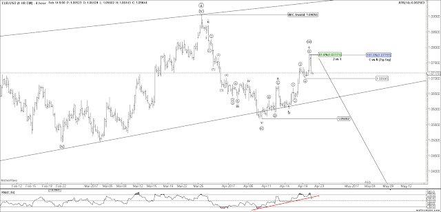#EURUSD 4 HR Elliott Wave Count