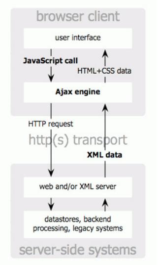 Download Tutorial PHP dan Ajax Untuk Pemula