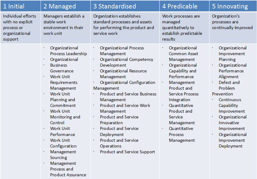 organizational improvement plan Practice facilitation handbook including the model for improvement (mfi), plan do study the middle column contains the organizational and care processes.