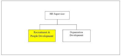 Tugas Dan Tanggung Jawab Recruitment Staff