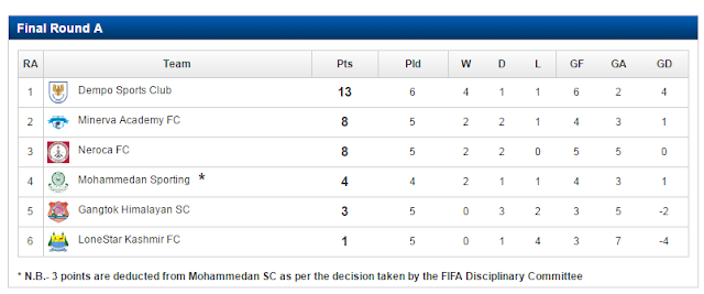 Second Division I-League Final Round 2015-16 Table