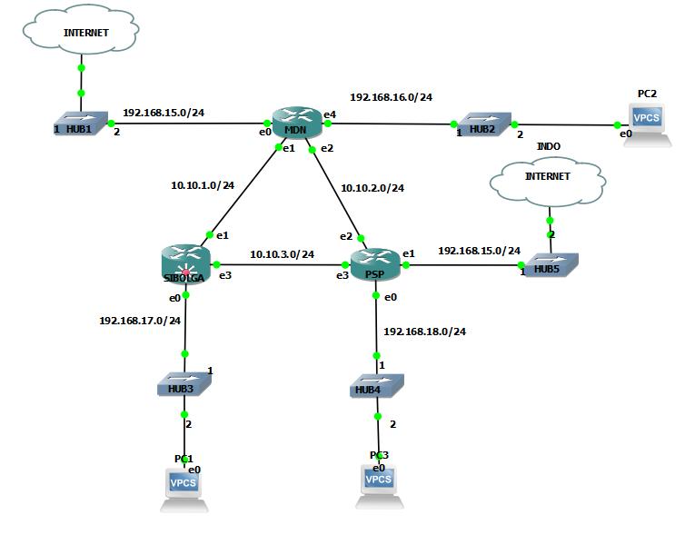 cara configurasi router ospf mikrotik