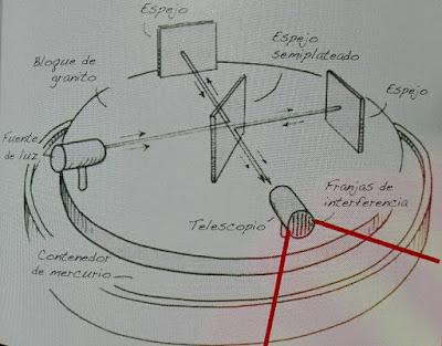 Interferometro de Michelson y Morley