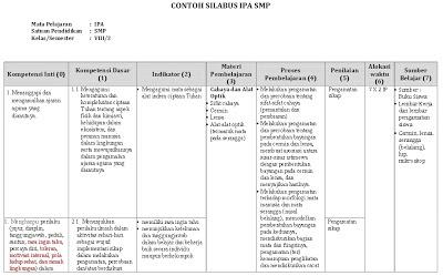 Model Silabus dan RPP Kurikulum 2013 Untuk SMP