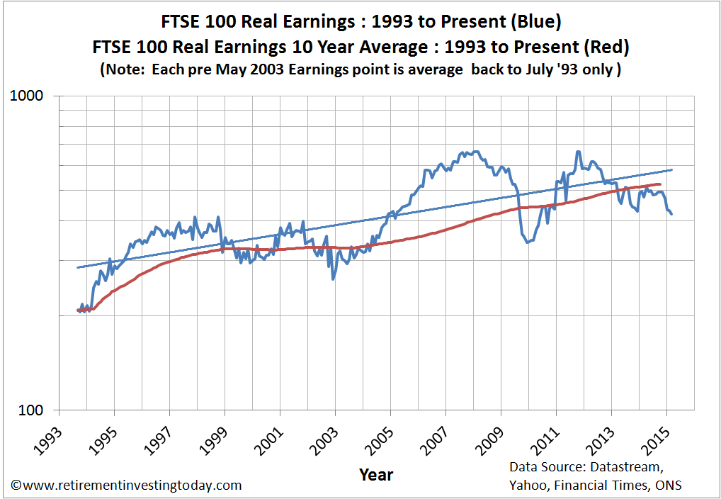 Chart of Real FTSE 100 Earnings