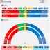 NORWAY <br/>Kantar TNS poll | November 2017