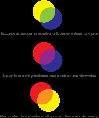 Resultado de imagen de colores primarios y secundarios