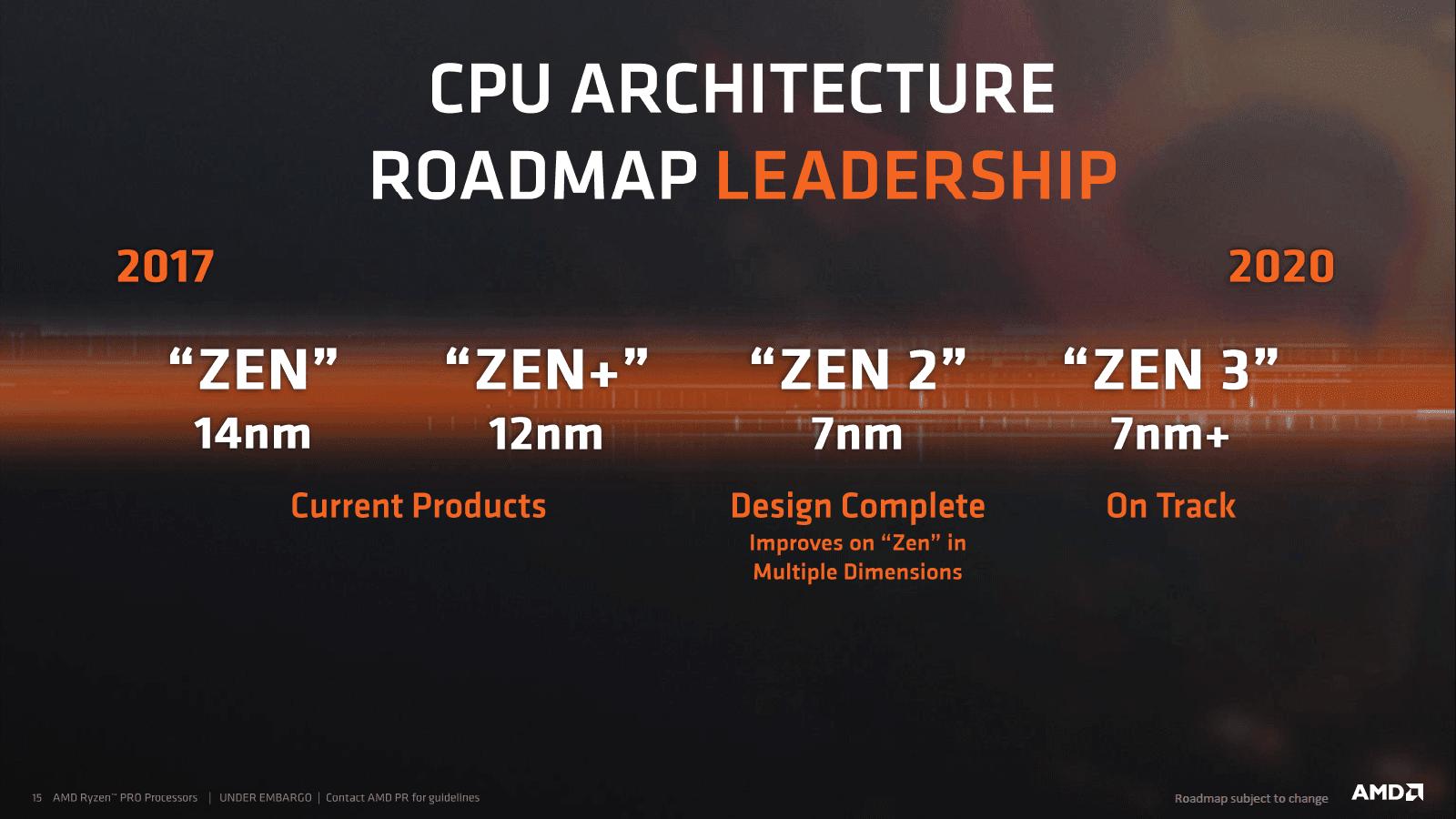Rumor CPU AMD Zen 2