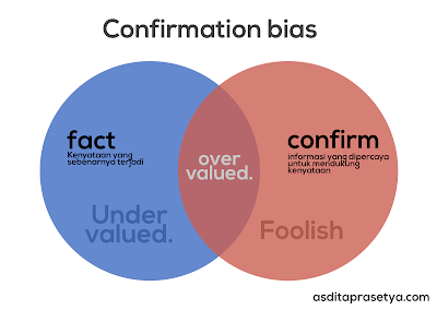 Conformation bias