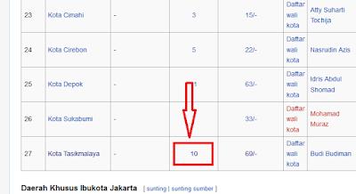 Daftar Kode Kantor Pos Indonesia
