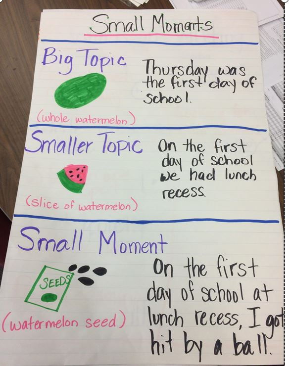 Narrative Writing & 100th Day Freebie | Small moments, Anchor ...
