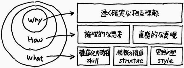 ストラクチャードコミュニケーションは、「論理的な思考による情報の構造化」と「直感的な表現としての図解による視覚化」を融合させたコミュニケーション技法により、話し手と聴き手が限られた時間で速く確実に相互理解と合意形成することを目的としたコミュニケーション技法です。