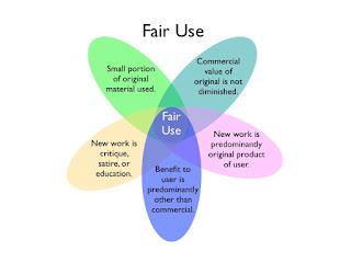 Hukum Parafrase Tulisan Orang Lain dengan Fair Use
