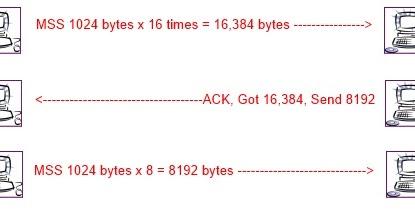 3 Way Handshake Erkl Rung Carling Dpdt Switch Wiring Diagram It Blogtorials Understanding Tcp Window Size Scaling