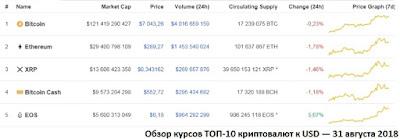 Обзор курсов ТОП-10 криптовалют к USD — 31 августа 2018