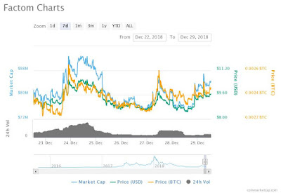 Factom FCT Price Chart and Bull Run