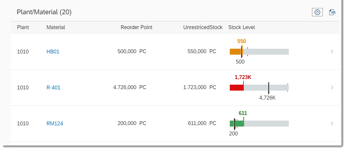 SAP ABAP Central: Fiori Elements – Bullet Micro Chart in List Report
