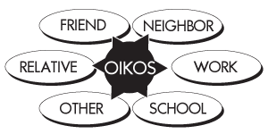 drbob: How A Church Really Grows: The Oikos Phenomina