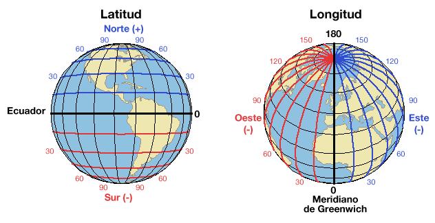 ¿Cómo orientar una antena parabólica? | ¿Qué es la Latitud + Longitud + Posición Orbital?