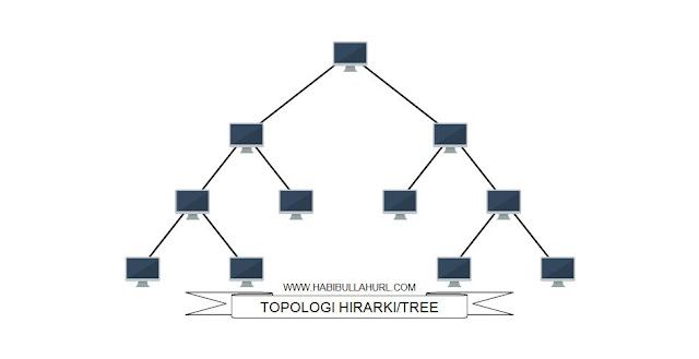Topologi Hirarki/Topologi Tree