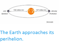 https://sciencythoughts.blogspot.com/2019/01/earth-approaches-perihelion.html