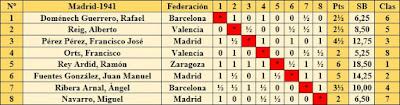 Torneo Nacional de Madrid 1941, clasificación según el orden del sorteo inicial