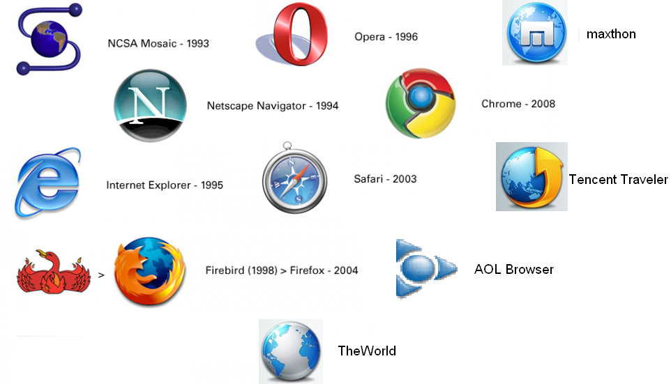 Internet Browser Logos And Names Pictures to Pin on ...