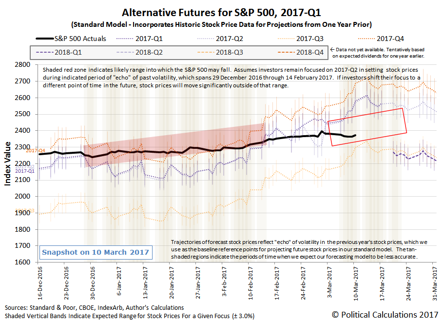 Alternative Futures - S&P 500 - 2017Q1 - Standard Model with Connected Dots Between 2017-03-01 and 2017-03-21 - Snapshot on 2017-03-10