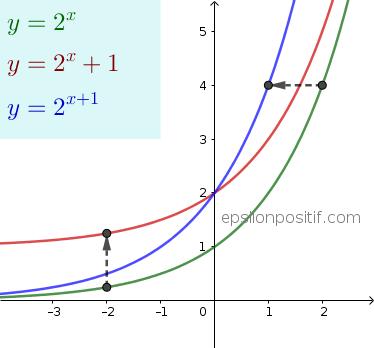 Fungsi Eksponen dan Grafiknya