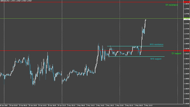 T4 forex