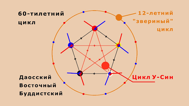 Шестидесятилетний цикл в космогонии Moksa Moshe