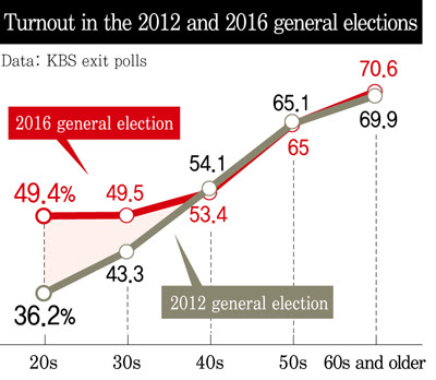 Participación en las elecciones surcoreanas de 2016 según franjas etarias