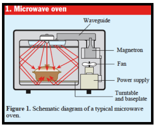 Schematic Diagram of a Typical microwave oven