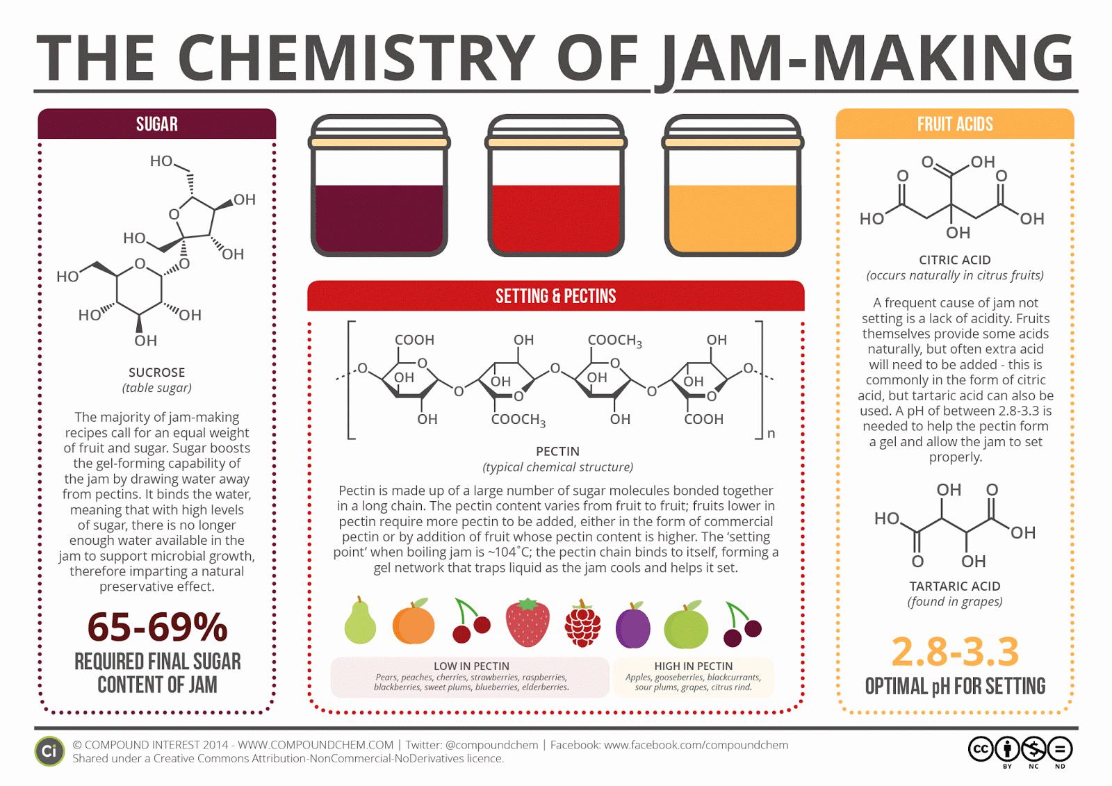 mothers kitchen natural pectin making jams without