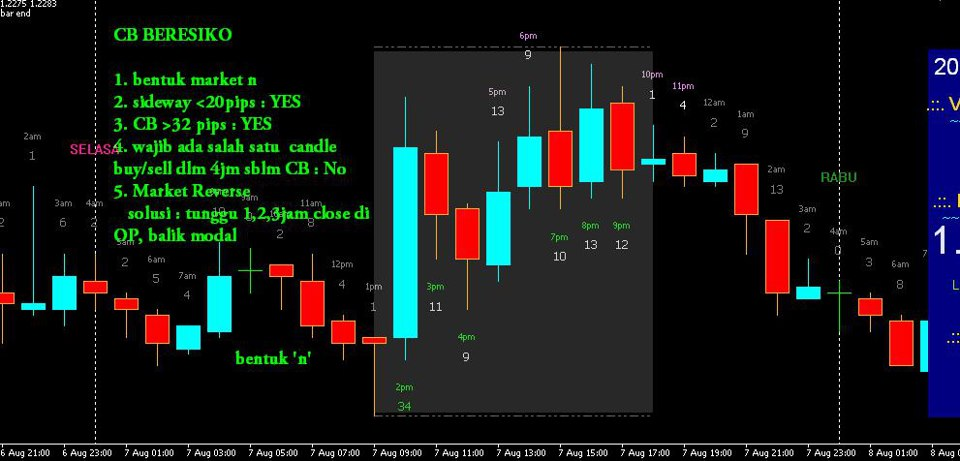 Indikator forex - Forex21 | Forex Trading Systems Strategies