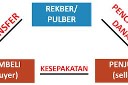 Pengertian Rekber dan Pulber Dalam Transaksi di Internet