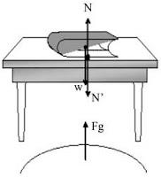 Contoh Soal Hukum 3 Newton dan Pembahasannya