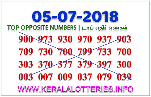 Karunya Plus KN-220 Best Opposite Numbers Kerala lottery guessing by keralalotteries