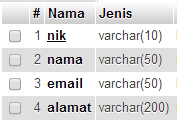 Insert, Update dan Delete dengan PHP dan Ajax