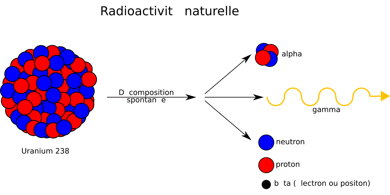 radioactive, symbol, sign, radiation, alpha, proton, uranium, gamma, neutron, diagram ,