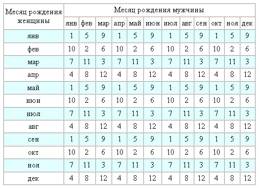 Древнеяпонская таблица определения пола ребенка