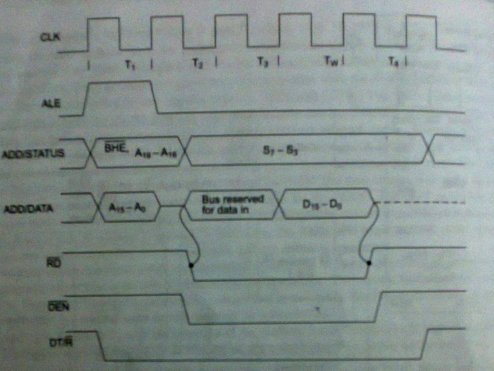 Timing diagram of 8086 microprocessor in minimum mode