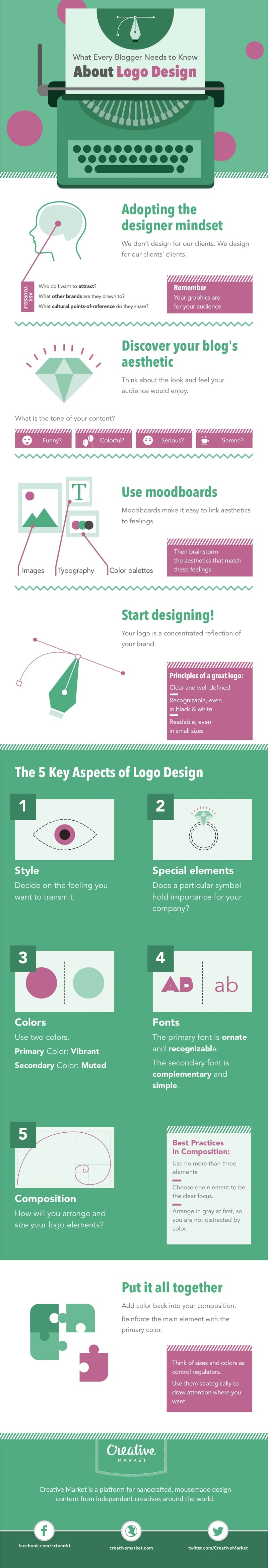 What Every Blogger Needs to Know About Logo Design - #infographic